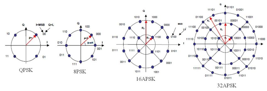 Constellation diagrams for the various DVB-S2 modulation