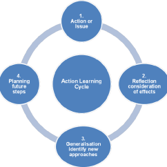 Diagram Of Learning Cycle Brain Structures And Their Functions Action Download Scientific