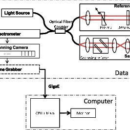 (PDF) Scalable, High Performance Fourier Domain Optical