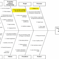 House Of Quality Six Sigma Diagram Water Cycle Without Labels Fishbone With Top Causes Leading To Poor Handheld Rollout, With... | Download Scientific ...