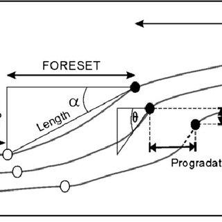 (PDF) Utilising clinoform architecture to understand the