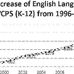 (PDF) Training for content teachers of English Language