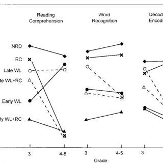 (PDF) Late-emerging reading disabilities
