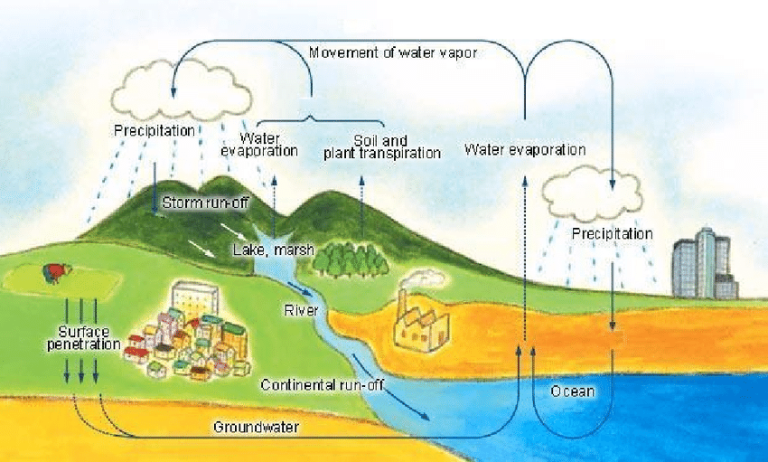 diagram of earth s