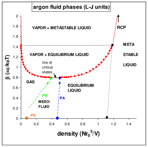 Phase diagram of argon, excluding crystalline phases