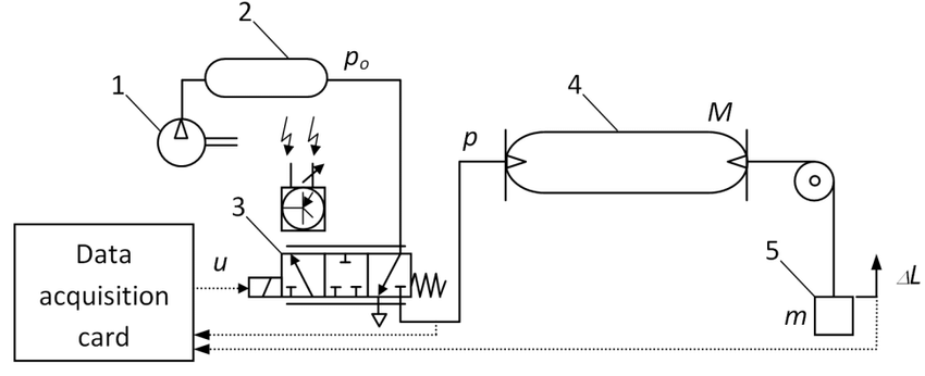 Diagram of the test stand (1-compressor, 2-tank, 3