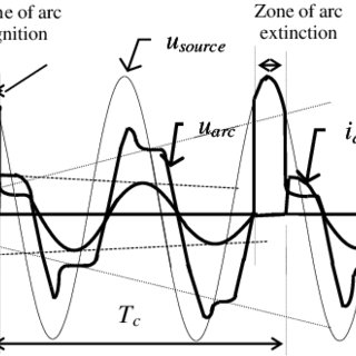 Waveforms of arc current and voltage during single cycle