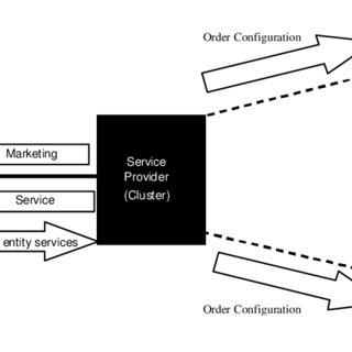 (PDF) Virtual Internet Service Provider: Be Small and Act Big