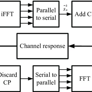 Orthogonal Frequency Division Multiplexing (OFDM