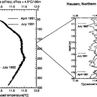 Temperature versus depth and temperature gradient versus