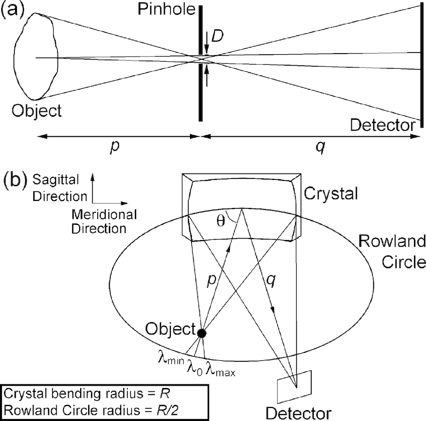 (a) Schematic diagram of the traditional pinhole camera
