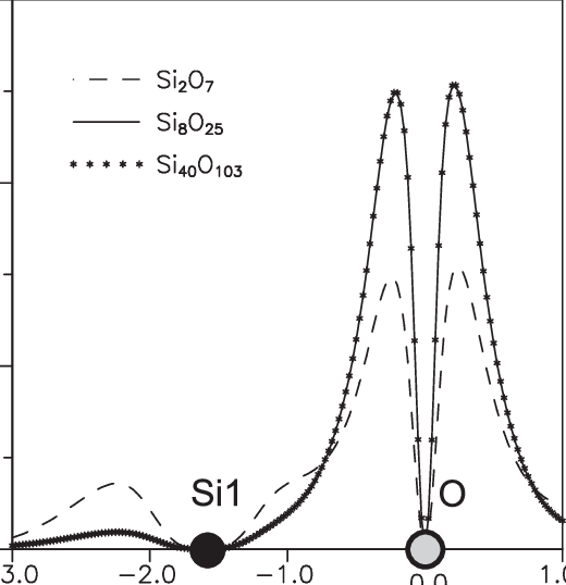 The HF electron densities for the three clusters are