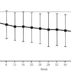 Mean (±standard deviation) change in Brief Pain Inventory