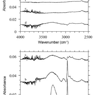 Raman spectra of carbon fibers prepared at (a) 500 o C, (b