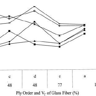 Interlaminar shear strength vs. ply order and V f of glass