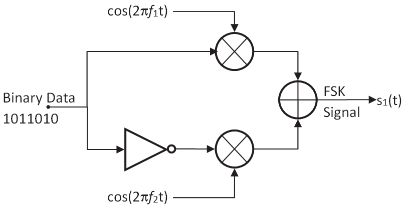 A block diagram of frequency-shift keying (FSK) modulation
