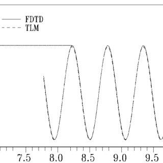 (PDF) EMC/BEM Modeling
