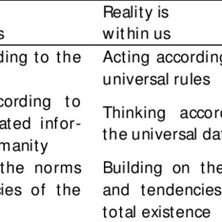 (PDF) What is your educational philosophy? Modern and