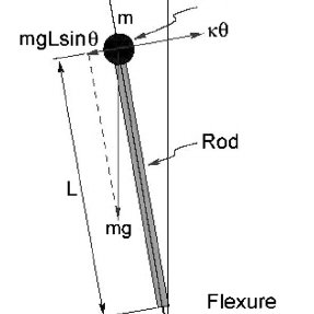 Schematic representation of an ideal inverted pendulum