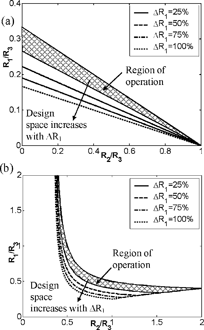 hight resolution of microfluidic logic gates and their electrical equivalent circuits for a and or operation and b