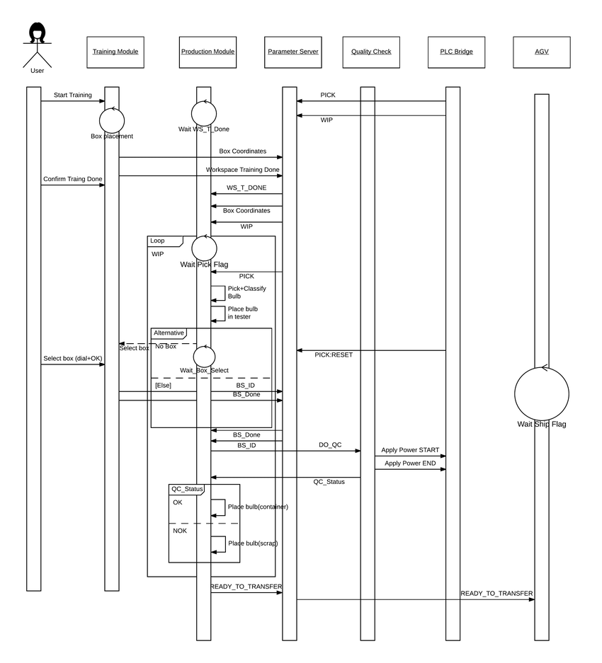 hight resolution of sequence diagram with the user interaction