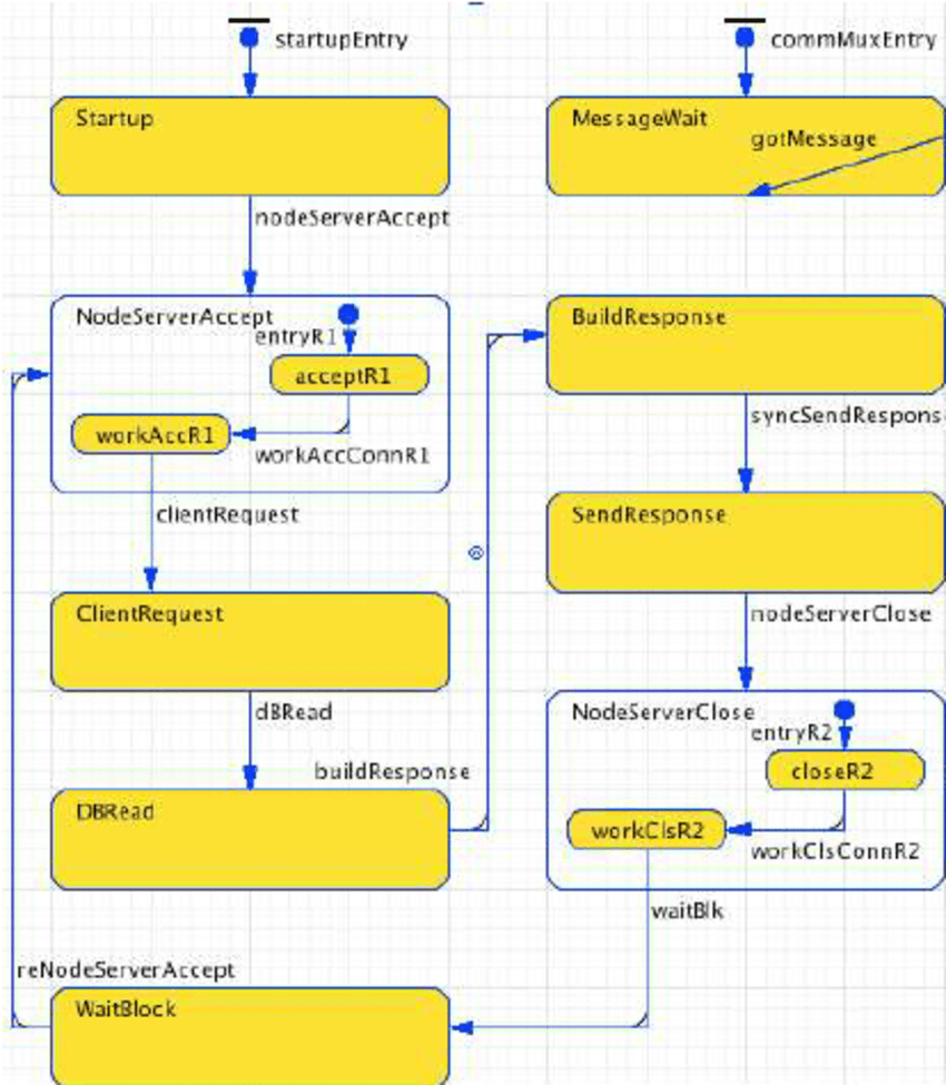 hight resolution of anylogic tm state engine diagram for a simple grid node