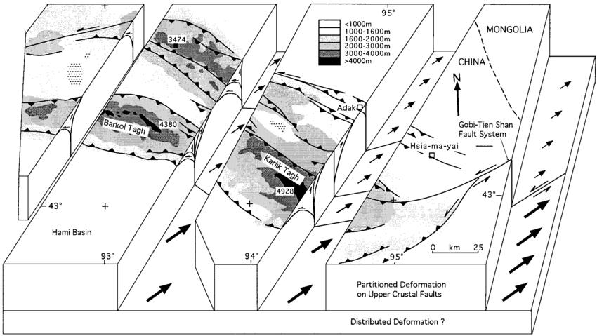 Block diagram interpretation for easternmost Tien Shan in