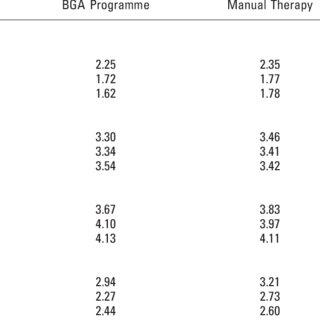 (PDF) Is a Behavioral Graded Activity Program More