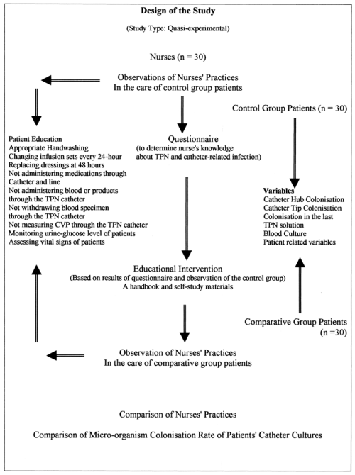 small resolution of comparison of nurses practices and comparison of microorganism colonisation rate of patients catheter cultures