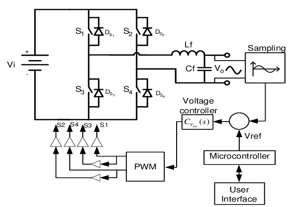 Power circuit and control block diagram of the inverter
