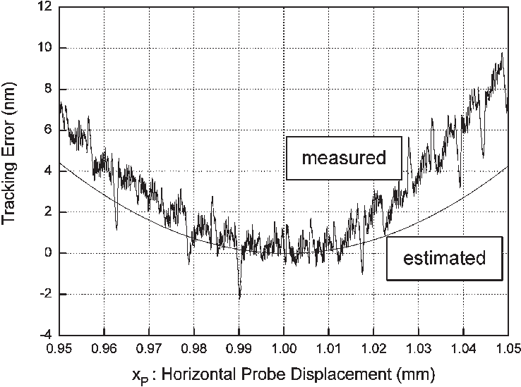 False deflection in horizontal void scanning. The measured