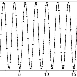 The profiles of the gauge and Higgs field functions P(x