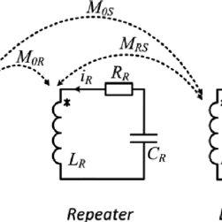 Measurement setup of the LC passive wireless voltage