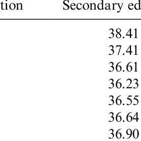 (PDF) Financing higher education: Lessons from China