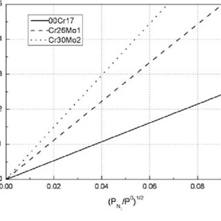 (PDF) The Nitrogen Solubility in Molten Stainless Steel