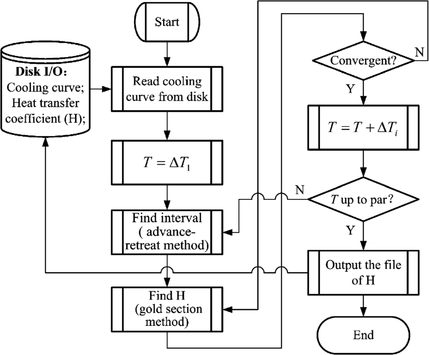 Flow chart of calculating heat transfer coefficient