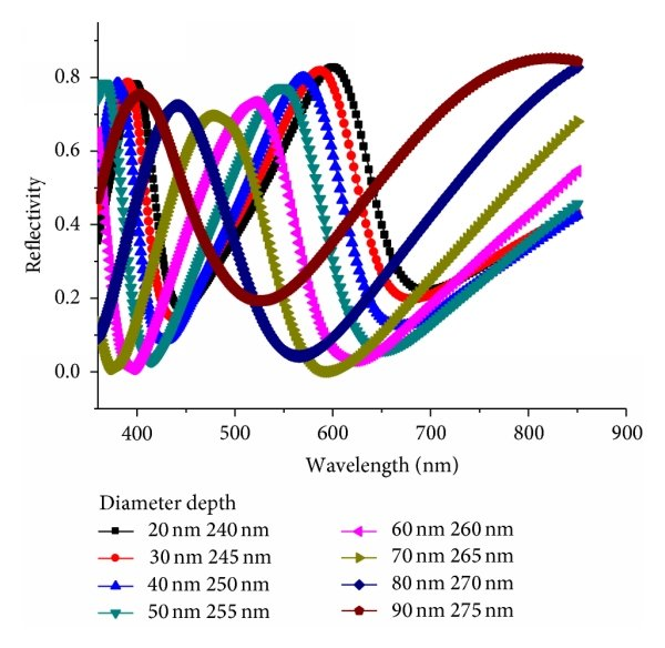 (a) Reflective spectra of NAA films with different