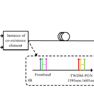 The downstream transmission with TWDM-PON and fronthaul