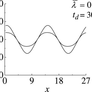 Effect of time constant ratio on wave deformation when the