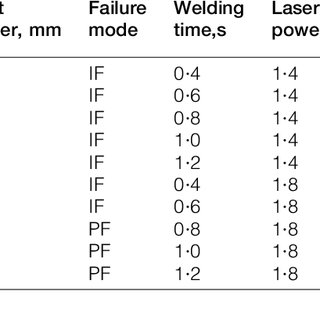 (PDF) Joint strength and failure mechanism of laser spot