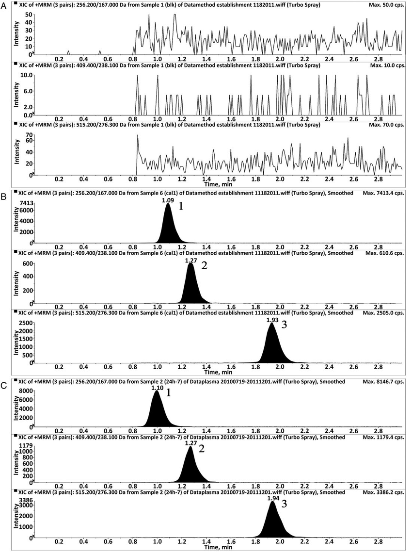 hight resolution of  2 amlodipine m z 409 4 238 1 and 3 telmisartan m z 515 2 276 3 during hplc ms ms determination in a blank dog plasma
