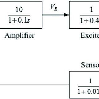(PDF) Optimal PID controller design for AVR system