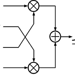 Output spectrum of the SSB mixer for the IBR test
