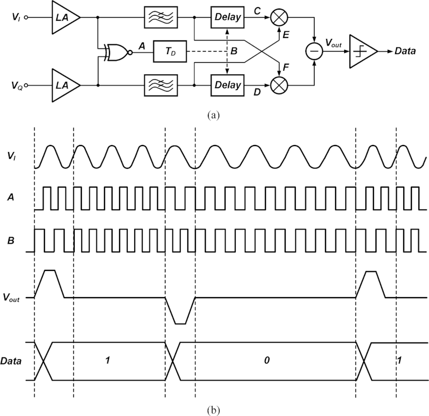 (a) Analog FSK demodulator adopted in this study. (b