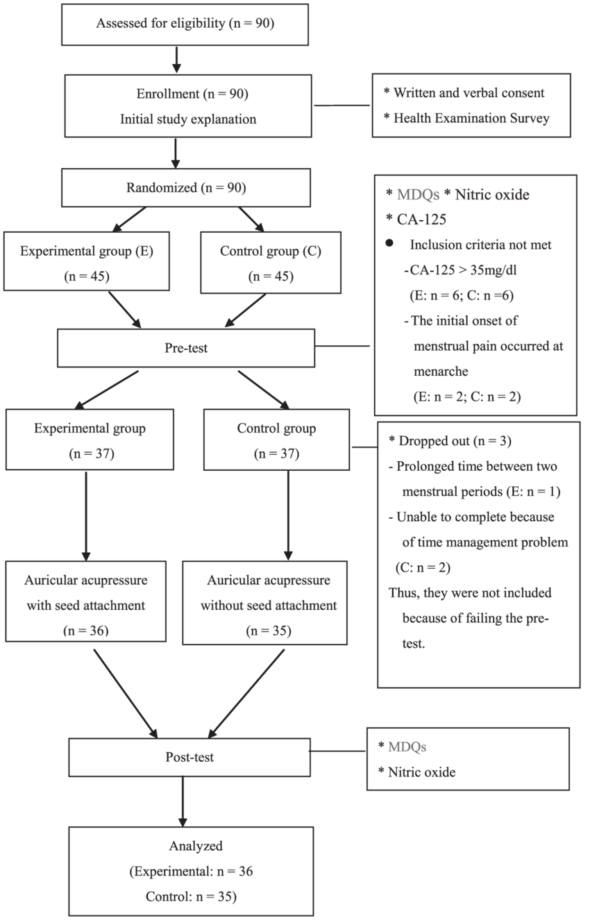 hight resolution of flow diagram of the progress of all data collection procedures mdqs menstrual distress questionnaires
