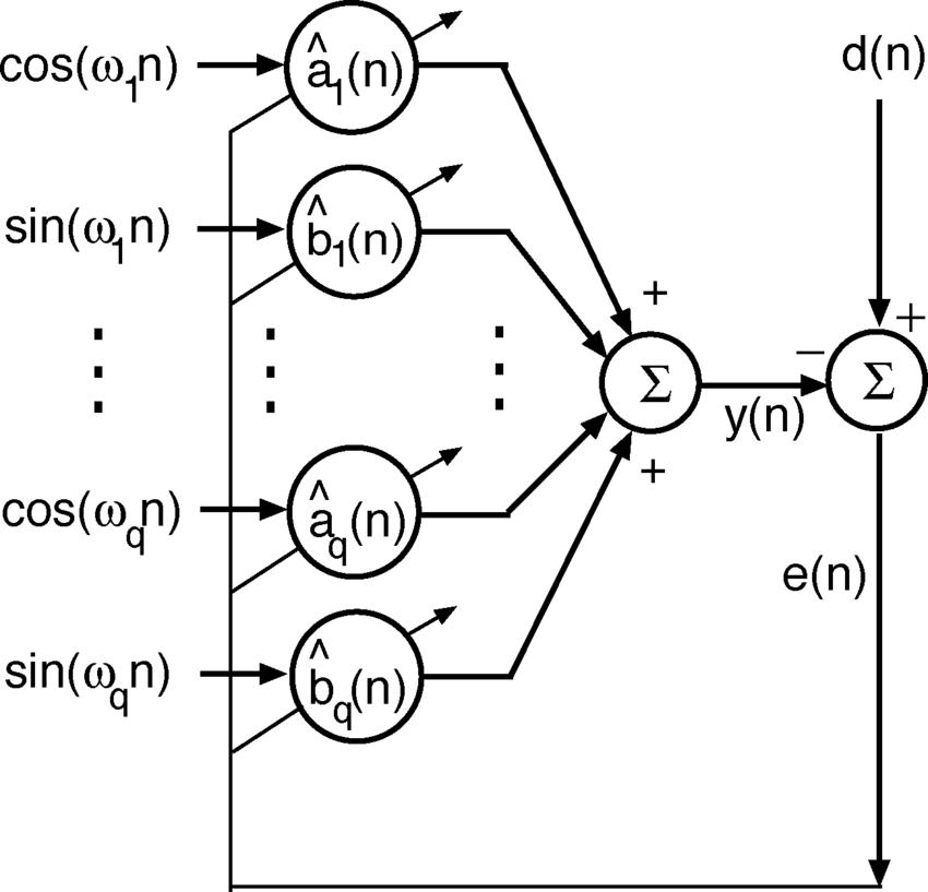 Block diagram for conventional LMS Fourier analyzer