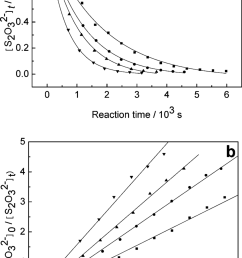 kinetic curves of the hydrogen peroxide thiosulfate reaction with different initial concentration ratios a [ 850 x 1394 Pixel ]