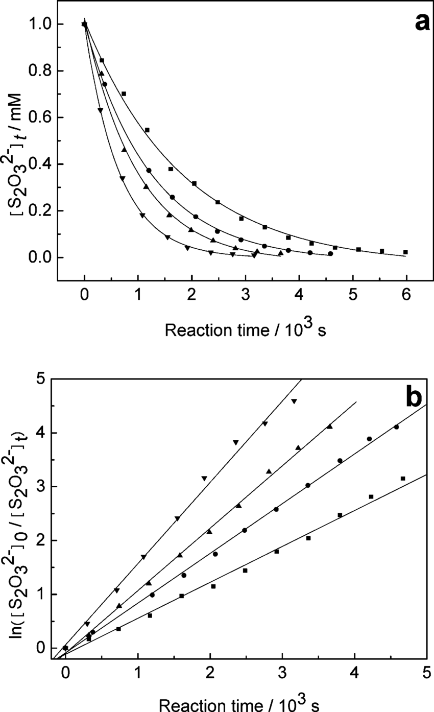 medium resolution of kinetic curves of the hydrogen peroxide thiosulfate reaction with different initial concentration ratios a