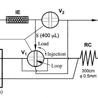 (PDF) Determination of Anion-Exchange Resin Performance