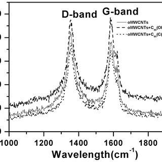 FTIR spectrum of (A) raw C60; (B) C60(OH)n; (C) C60(C(COOH